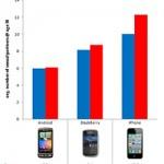 Sex and SmartPhones